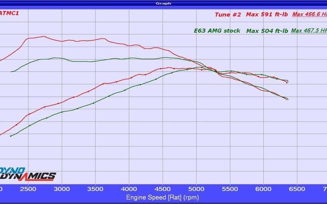 Mercedes tuners performance tuning a mercedes e550 m278 ecu tuning pressertech