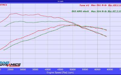 Mercedes Tuner – Mercedes Performance Tuning M278 Engine E550